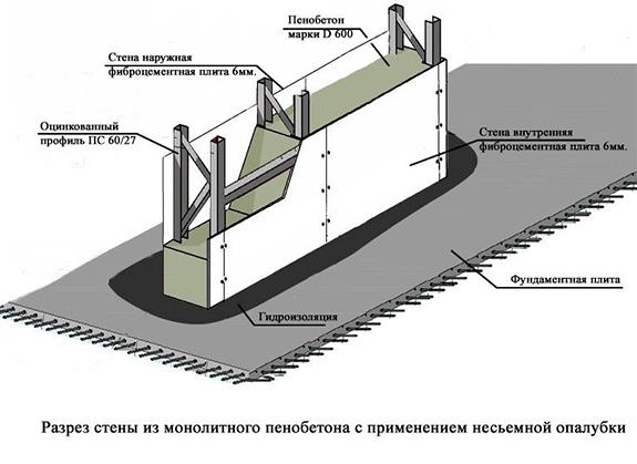 Расчет материала на фундамент ленточный калькулятор Подольский район